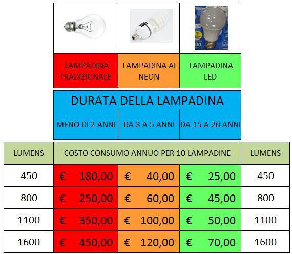 confronto-led-torino-pinerolo-cumiana-2